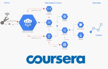 Industrial IoT με GCP στο Coursera logo